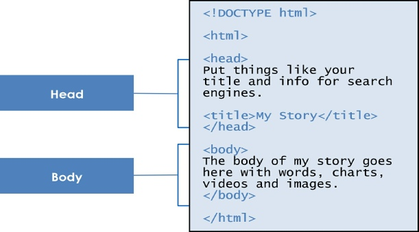 html for kids chapter 3 basic html structure four primary tags